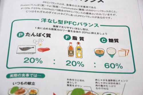タンパク質20、脂質20、糖質60%の割合で摂る
